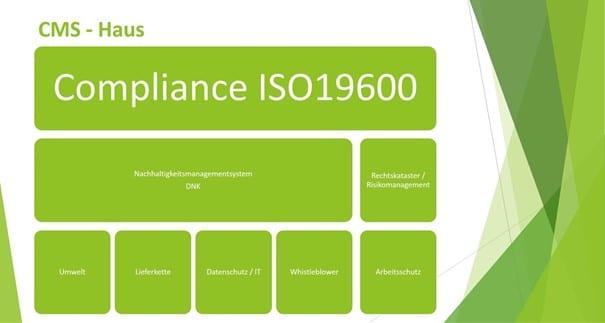 Compliance Management Systeme (CMS) sind auf dem Vormarsch! 1